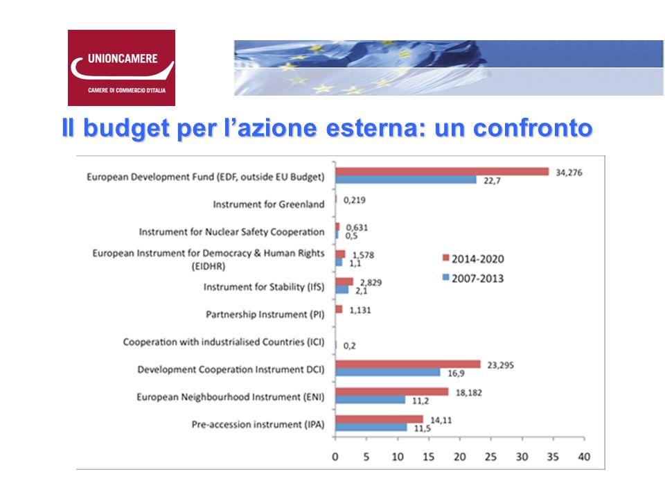 Il budget per l'azione esterna: un confronto
