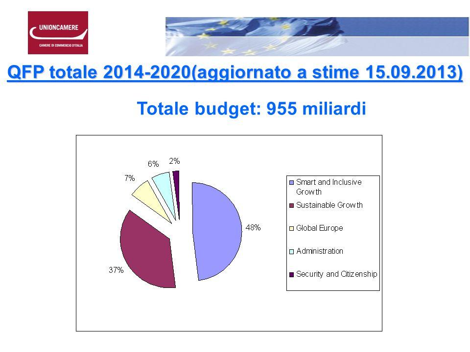 QFP totale 2014-2020(aggiornato a stime 15.09.2013) Totale budget: 955 miliardi