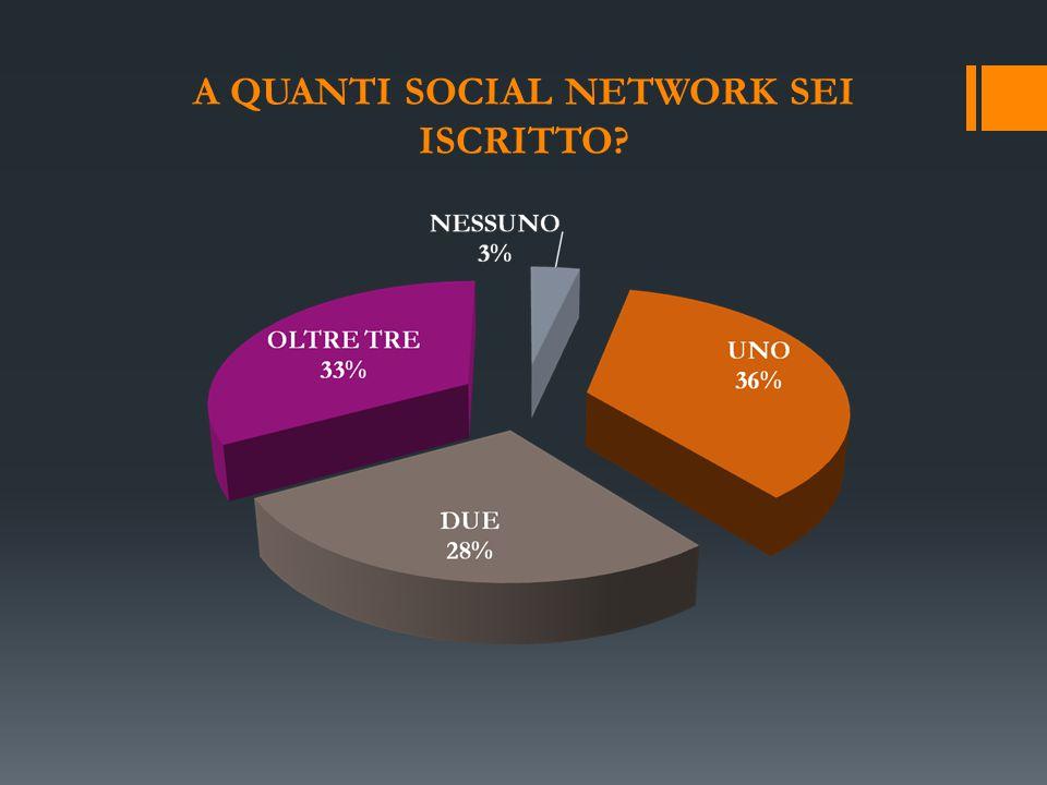 A QUANTI SOCIAL NETWORK SEI ISCRITTO?