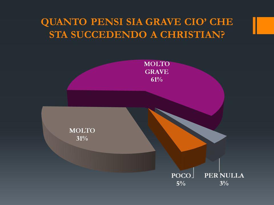 QUANTO PENSI SIA GRAVE CIO' CHE STA SUCCEDENDO A CHRISTIAN?