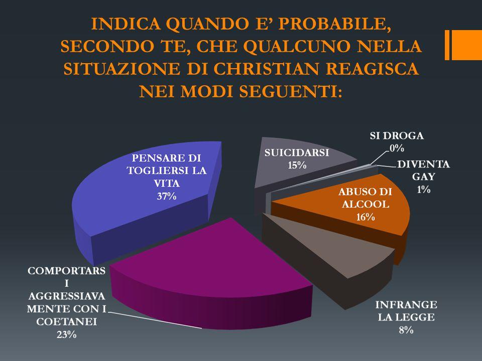 INDICA QUANDO E' PROBABILE, SECONDO TE, CHE QUALCUNO NELLA SITUAZIONE DI CHRISTIAN REAGISCA NEI MODI SEGUENTI: