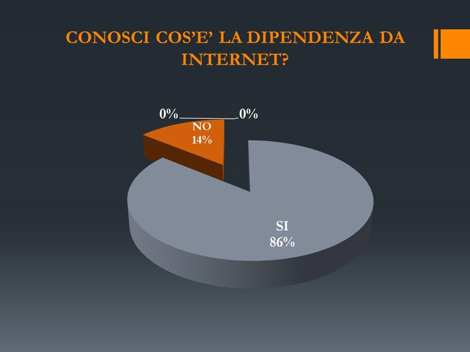 CONOSCI COS'E' LA DIPENDENZA DA INTERNET