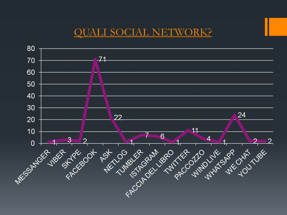 QUALI SOCIAL NETWORK?