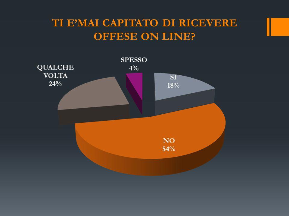 TI E'MAI CAPITATO DI RICEVERE OFFESE ON LINE?