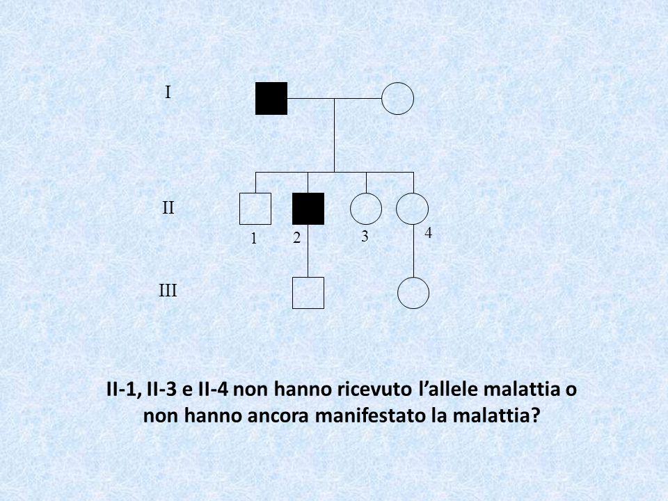 I II III II-1, II-3 e II-4 non hanno ricevuto l'allele malattia o non hanno ancora manifestato la malattia? 1 2 4 3