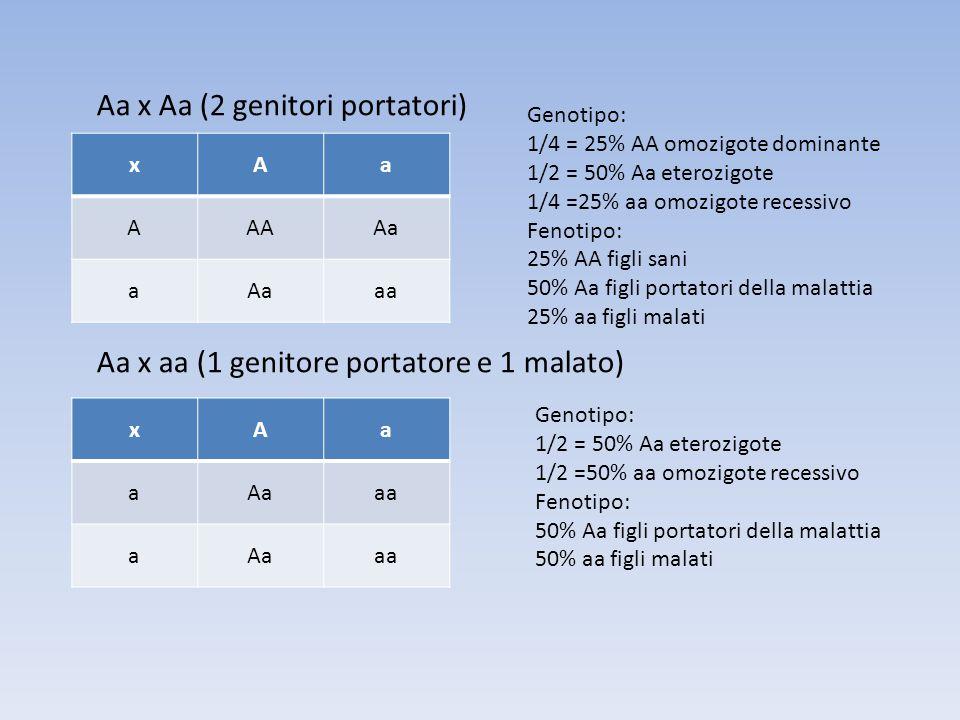 xAa AAAAa a aa Genotipo: 1/4 = 25% AA omozigote dominante 1/2 = 50% Aa eterozigote 1/4 =25% aa omozigote recessivo Fenotipo: 25% AA figli sani 50% Aa