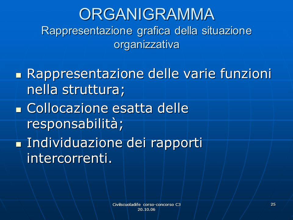 Civilscuoladife corso-concorso C3 20.10.06 25 ORGANIGRAMMA Rappresentazione grafica della situazione organizzativa Rappresentazione delle varie funzio