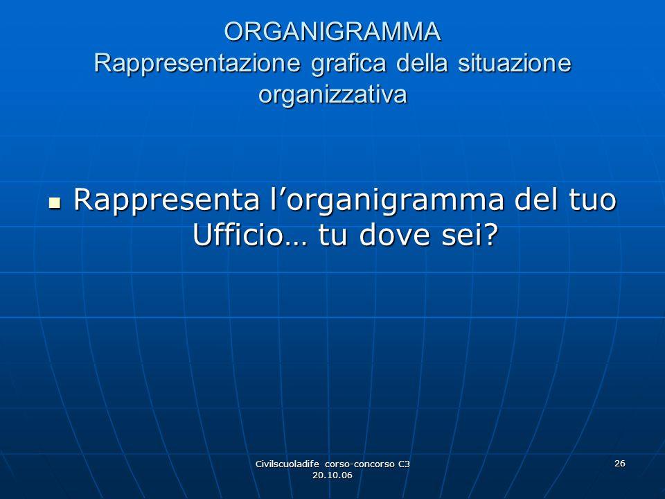 Civilscuoladife corso-concorso C3 20.10.06 26 ORGANIGRAMMA Rappresentazione grafica della situazione organizzativa Rappresenta l'organigramma del tuo