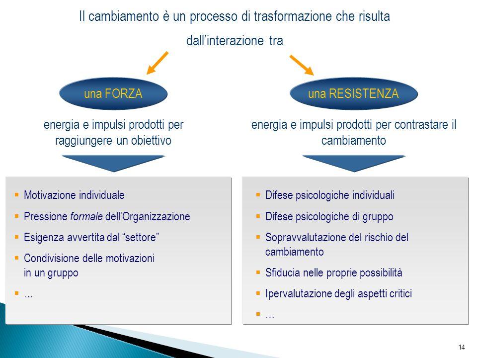 14 Il cambiamento è un processo di trasformazione che risulta dall'interazione tra una FORZA una RESISTENZA  Motivazione individuale  Pressione form