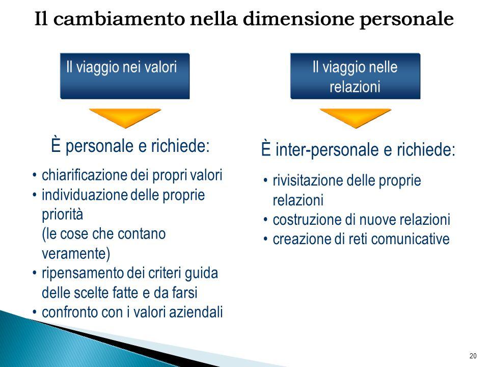 20 Il viaggio nelle relazioni Il cambiamento nella dimensione personale chiarificazione dei propri valori individuazione delle proprie priorità (le co