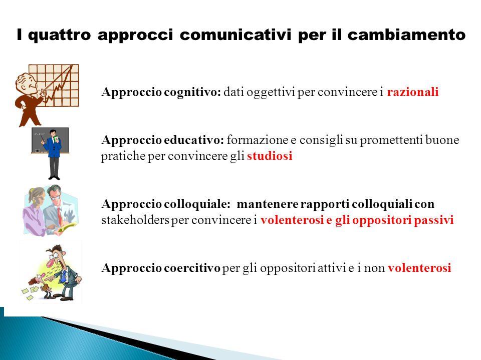 I quattro approcci comunicativi per il cambiamento Approccio cognitivo: dati oggettivi per convincere i razionali Approccio educativo: formazione e co