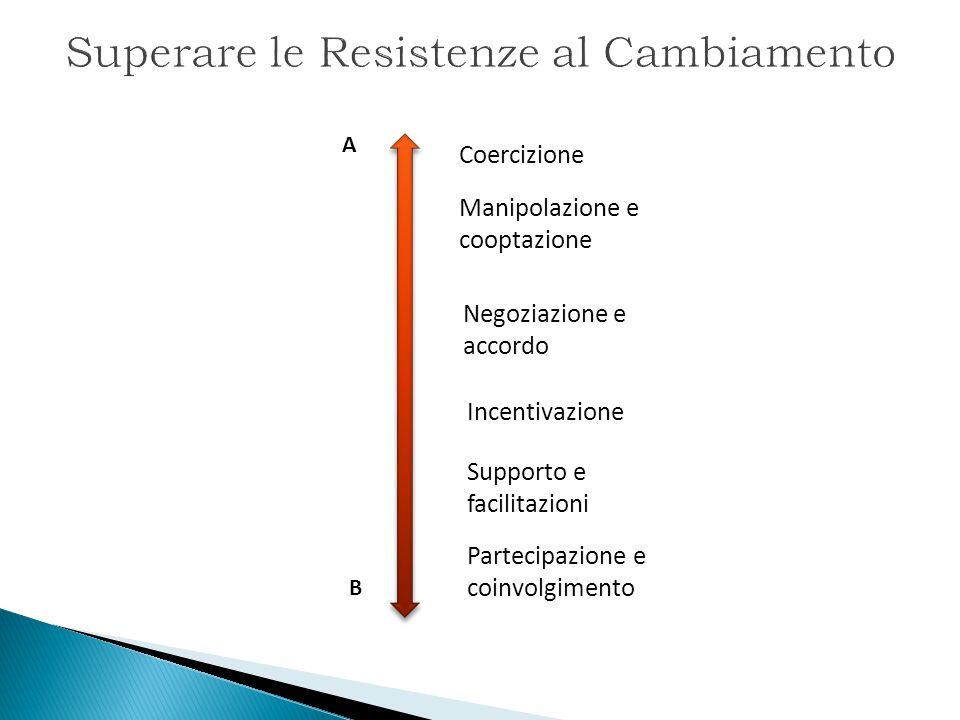 Superare le Resistenze al Cambiamento A B Partecipazione e coinvolgimento Supporto e facilitazioni Incentivazione Negoziazione e accordo Manipolazione