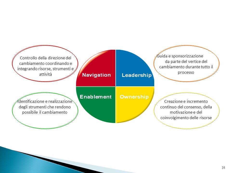 31 Controllo della direzione del cambiamento coordinando e integrando risorse, strumenti e attività Guida e sponsorizzazione da parte del vertice del