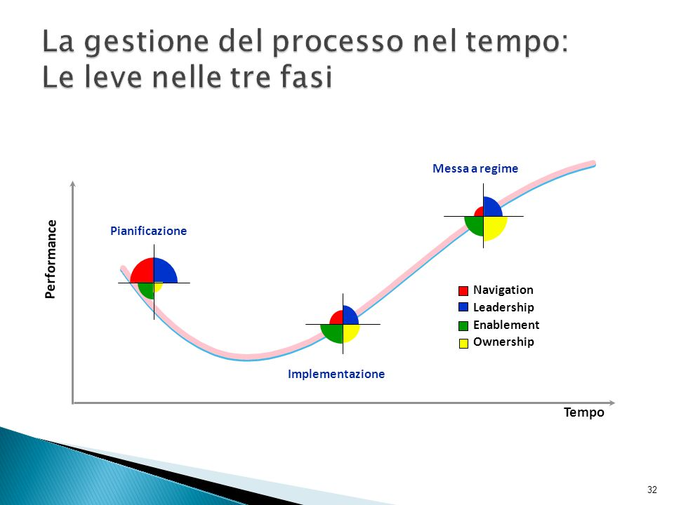 32 Navigation Leadership Enablement Ownership Tempo Performance Pianificazione Implementazione Messa a regime