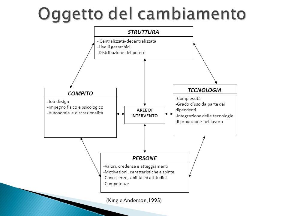Oggetto del cambiamento AREE DI INTERVENTO COMPITO - Job design - Impegno fisico e psicologico - Autonomia e discrezionalità STRUTTURA - Centralizzata