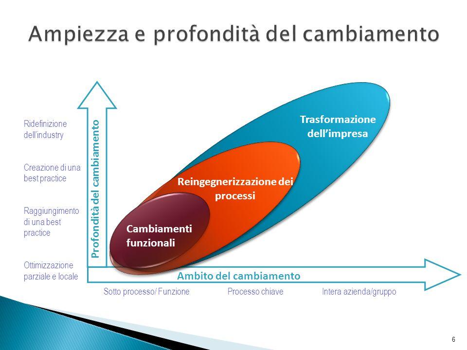6 Ridefinizione dell'industry Creazione di una best practice Raggiungimento di una best practice Ottimizzazione parziale e locale Cambiamenti funziona