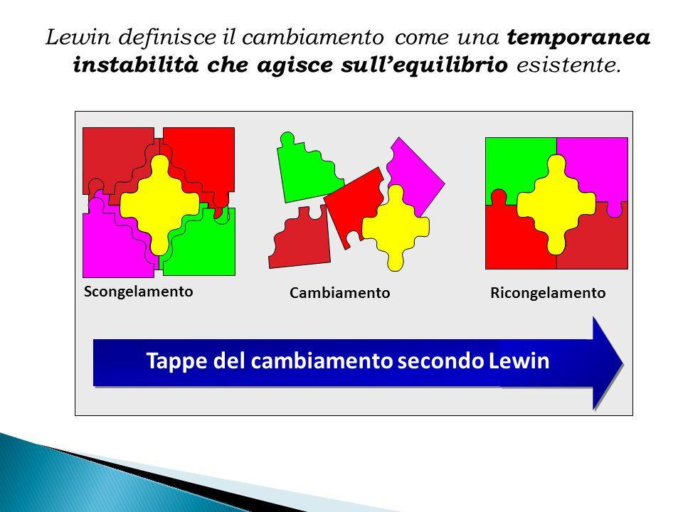 Scongelamento Cambiamento Ricongelamento Tappe del cambiamento secondo Lewin Lewin definisce il cambiamento come una temporanea instabilità che agisce