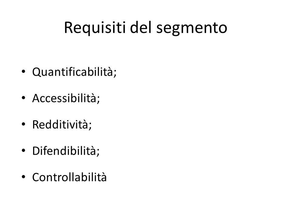 Requisiti del segmento Quantificabilità; Accessibilità; Redditività; Difendibilità; Controllabilità