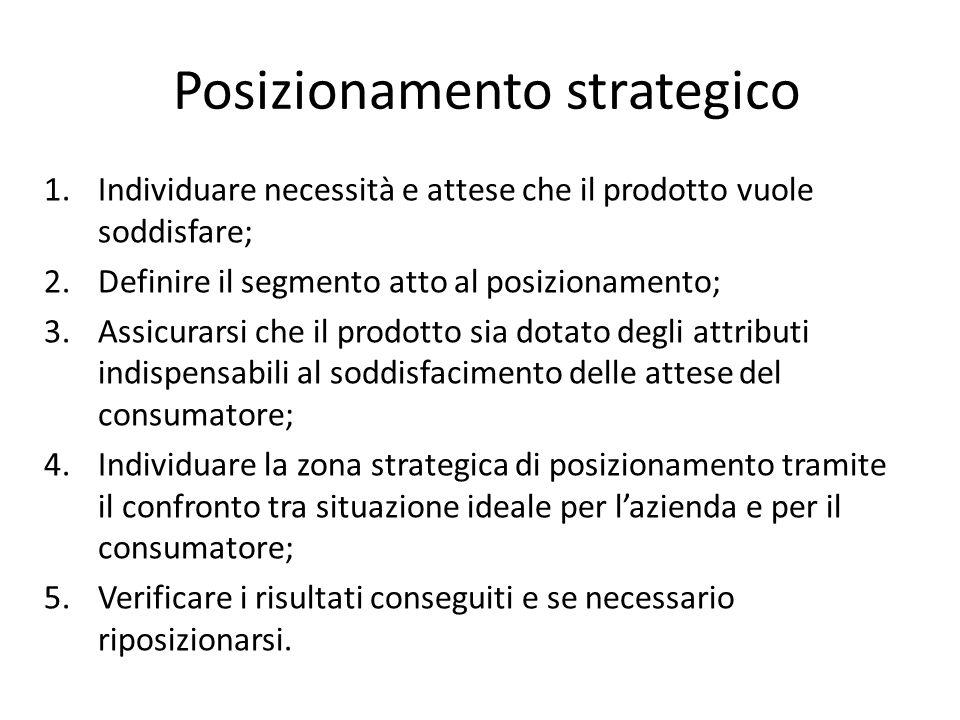 Posizionamento strategico 1.Individuare necessità e attese che il prodotto vuole soddisfare; 2.Definire il segmento atto al posizionamento; 3.Assicura
