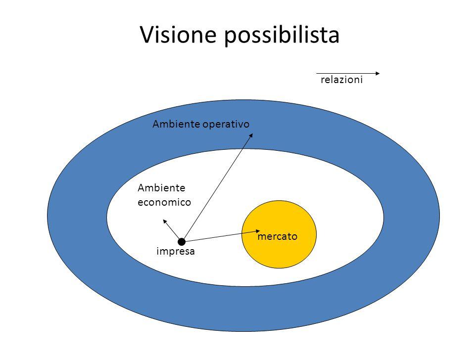 Visione possibilista Ambiente operativo Ambiente economico mercato impresa relazioni