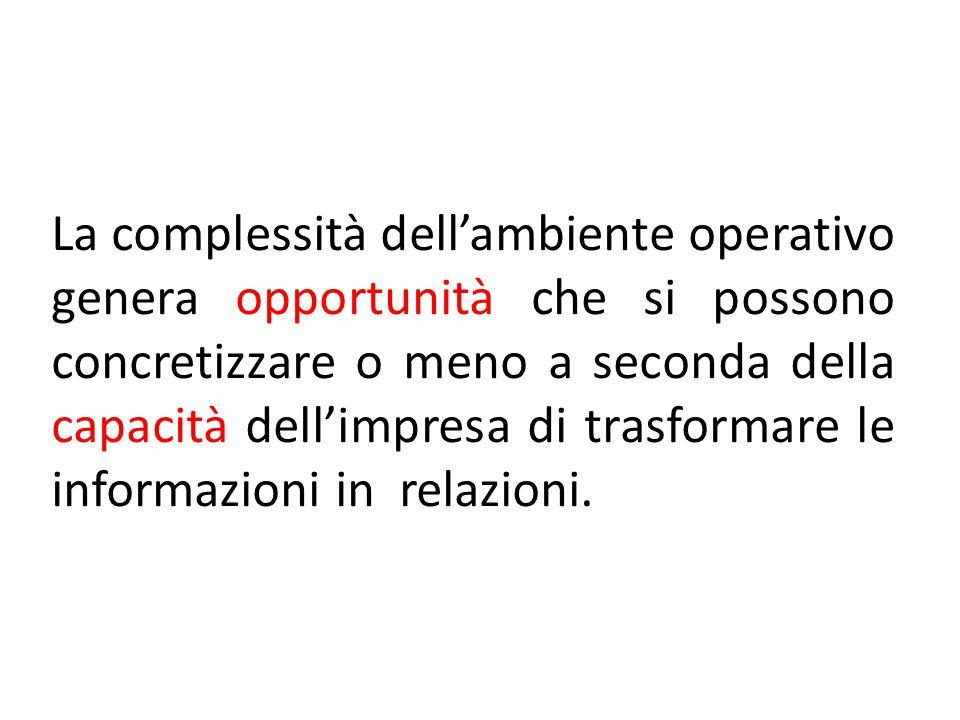 La complessità dell'ambiente operativo genera opportunità che si possono concretizzare o meno a seconda della capacità dell'impresa di trasformare le