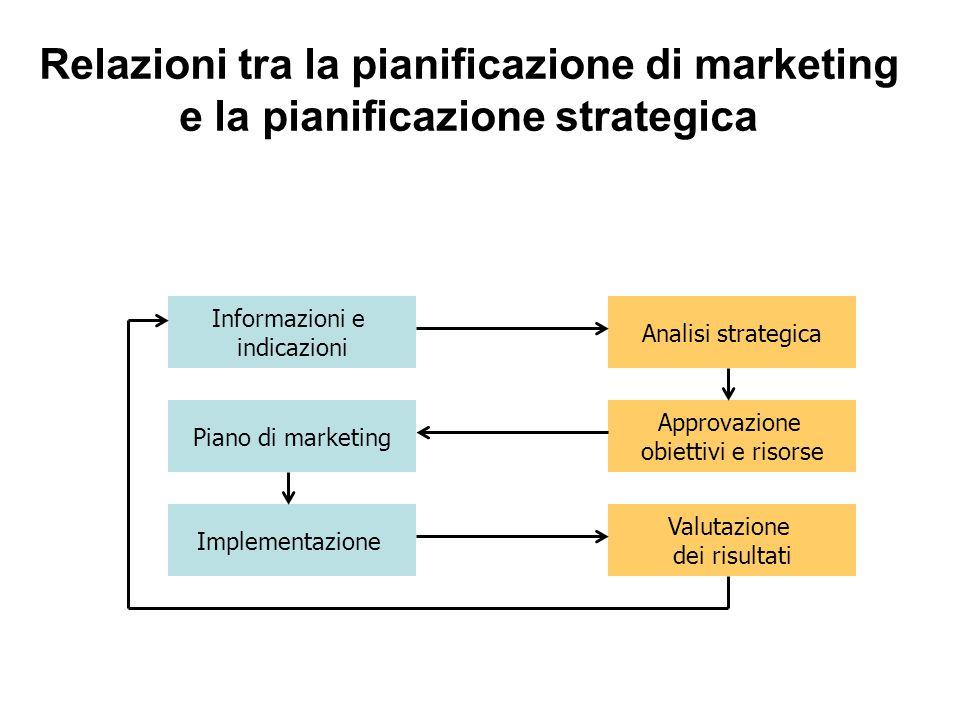 Relazioni tra la pianificazione di marketing e la pianificazione strategica Informazioni e indicazioni Piano di marketing Implementazione Analisi stra