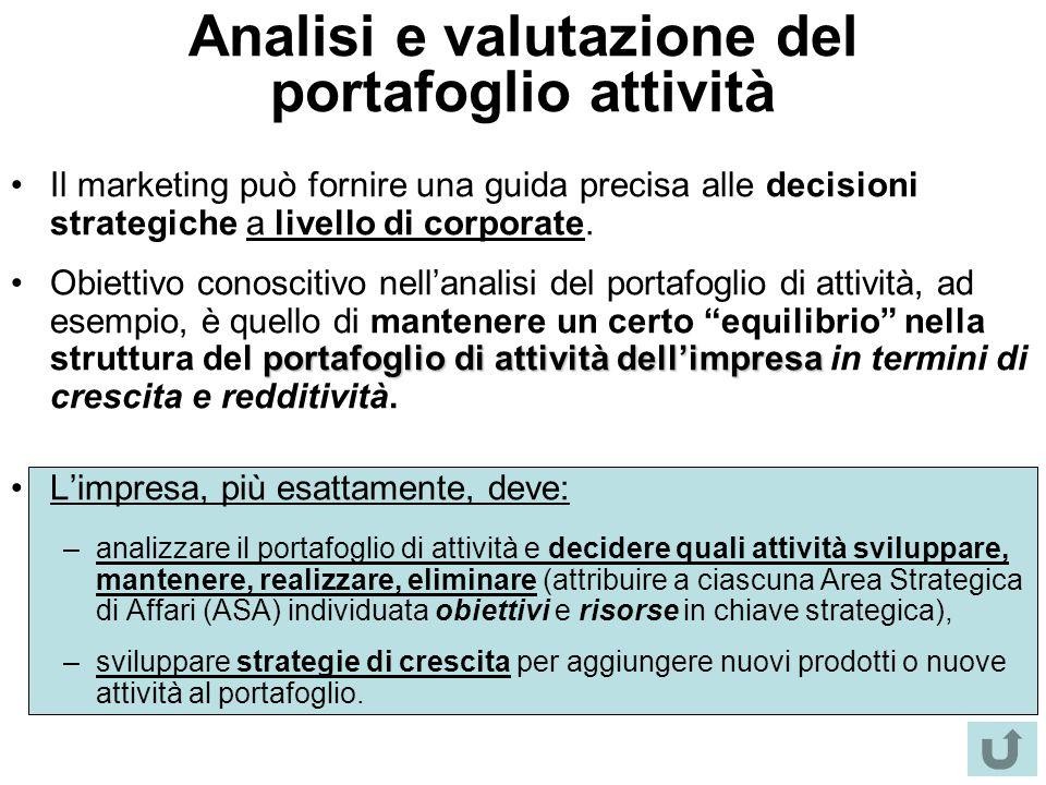 Analisi e valutazione del portafoglio attività Il marketing può fornire una guida precisa alle decisioni strategiche a livello di corporate. portafogl