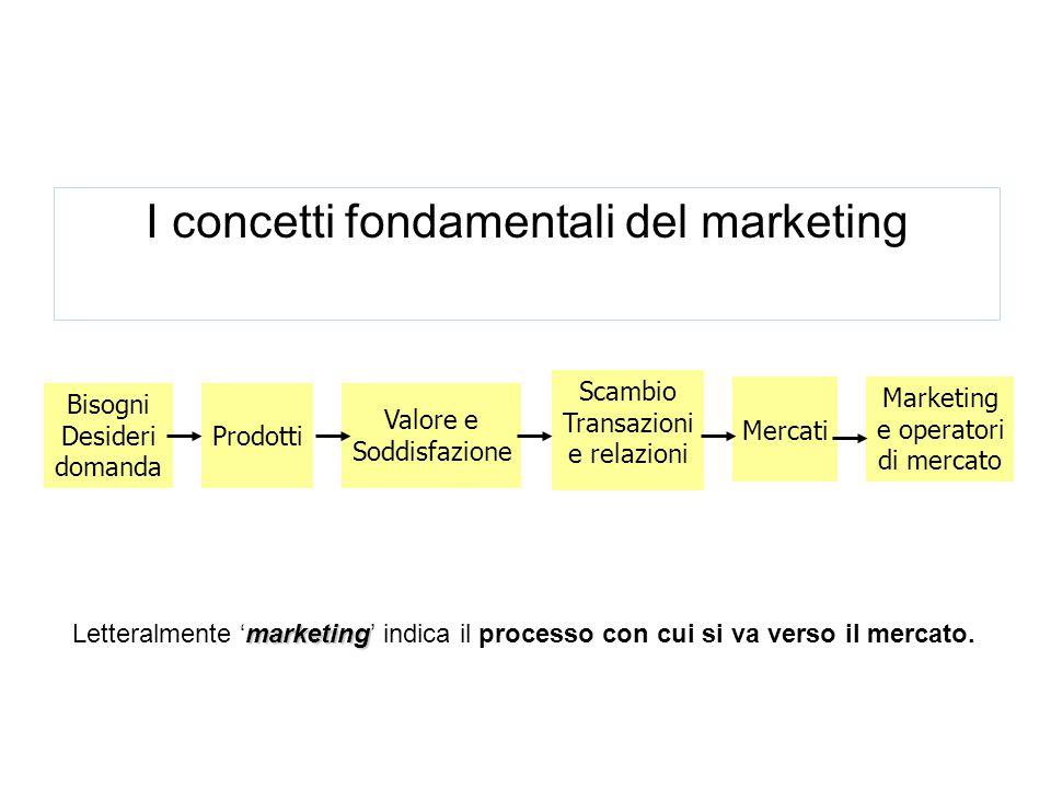 Bisogni Desideri domanda Prodotti Valore e Soddisfazione Scambio Transazioni e relazioni Mercati Marketing e operatori di mercato I concetti fondament