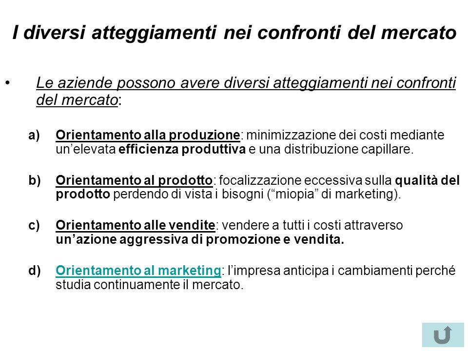 I diversi atteggiamenti nei confronti del mercato Le aziende possono avere diversi atteggiamenti nei confronti del mercato: a)Orientamento alla produz