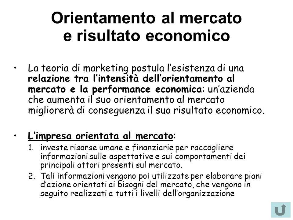 Orientamento al mercato e risultato economico La teoria di marketing postula l'esistenza di una relazione tra l'intensità dell'orientamento al mercato