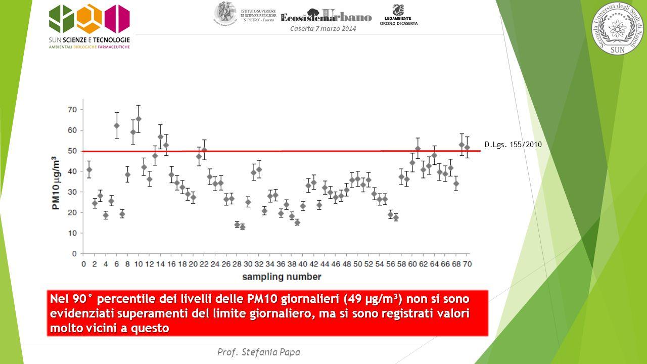 Caserta 7 marzo 2014 Nel 90° percentile dei livelli delle PM10 giornalieri (49 µg/m 3 ) non si sono evidenziati superamenti del limite giornaliero, ma si sono registrati valori molto vicini a questo Prof.