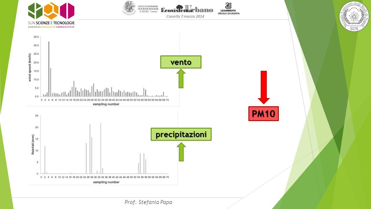 Caserta 7 marzo 2014 PM10 vento precipitazioni Prof. Stefania Papa