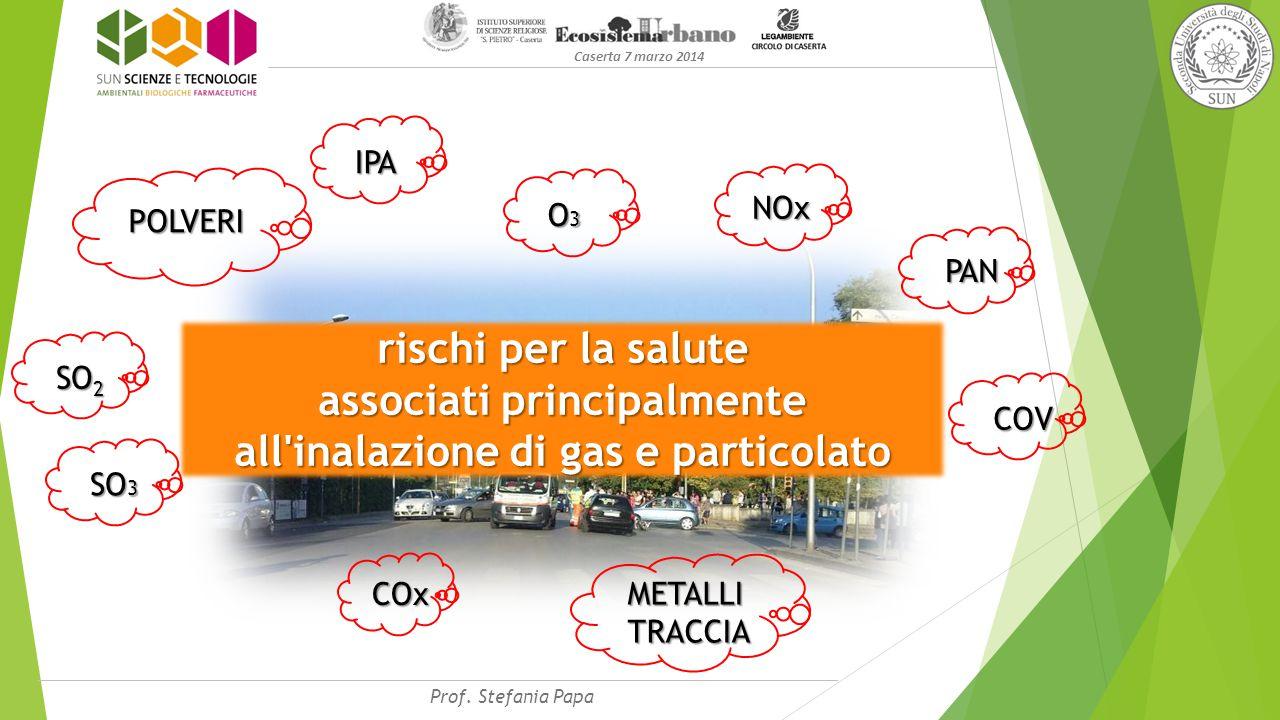 Caserta 7 marzo 2014 POLVERI O3O3O3O3 NOx PAN COx rischi per la salute associati principalmente all inalazione di gas e particolato SO 2 SO 3 COV IPA METALLI TRACCIA Prof.