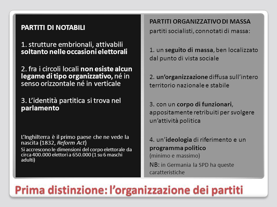 Prima distinzione: l'organizzazione dei partiti PARTITI DI NOTABILI 1. strutture embrionali, attivabili soltanto nelle occasioni elettorali 2. fra i c
