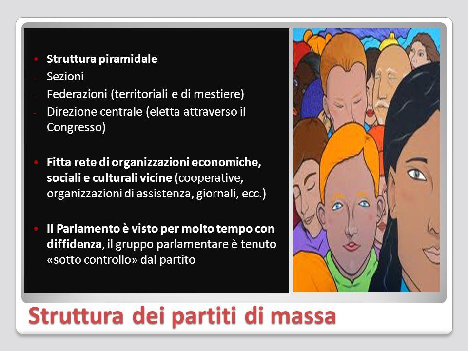 Struttura dei partiti di massa Struttura piramidale - Sezioni - Federazioni (territoriali e di mestiere) - Direzione centrale (eletta attraverso il Co