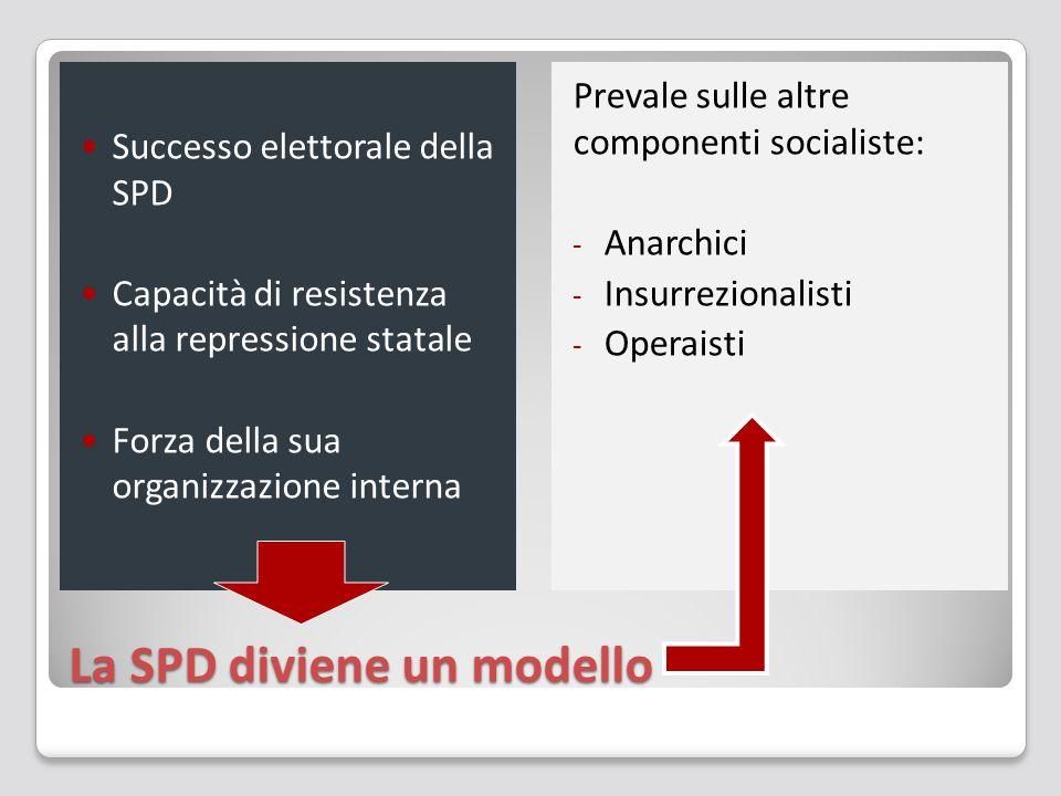 La SPD diviene un modello Successo elettorale della SPD Capacità di resistenza alla repressione statale Forza della sua organizzazione interna Prevale
