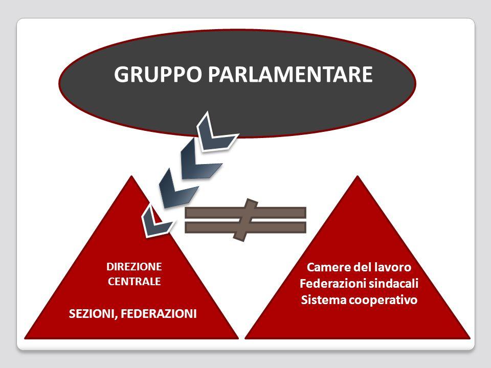 SEZIONI, FEDERAZIONI DIREZIONE CENTRALE Camere del lavoro Federazioni sindacali Sistema cooperativo GRUPPO PARLAMENTARE
