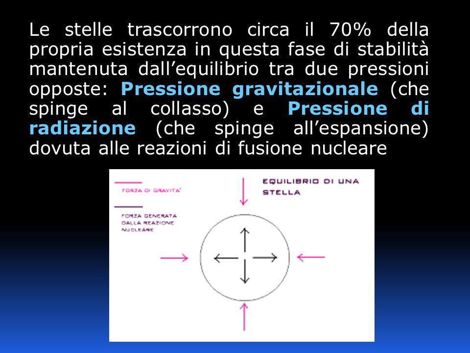 Le stelle trascorrono circa il 70% della propria esistenza in questa fase di stabilità mantenuta dall'equilibrio tra due pressioni opposte: Pressione