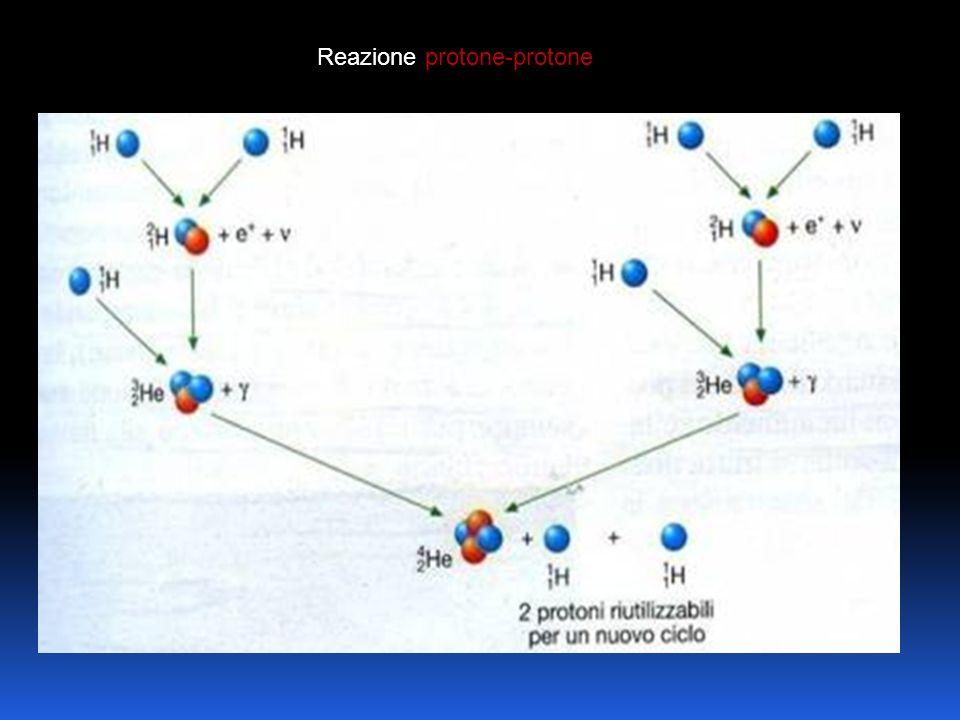 Reazione protone-protone
