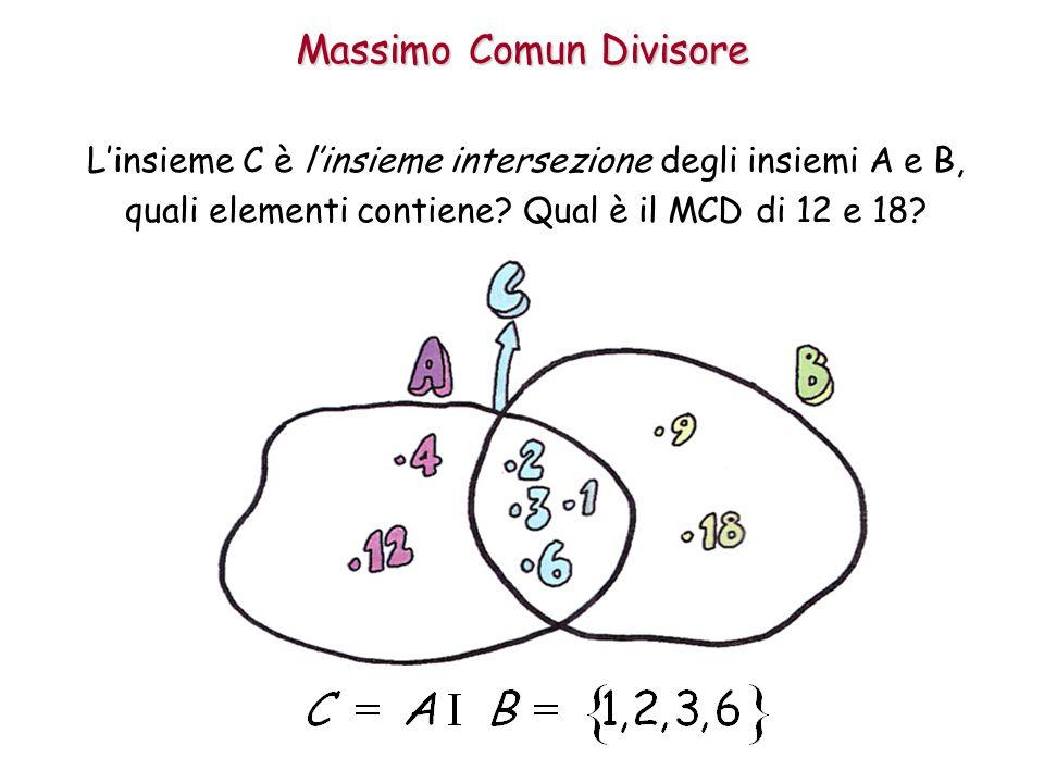 Massimo Comun Divisore L'insieme C è l'insieme intersezione degli insiemi A e B, quali elementi contiene? Qual è il MCD di 12 e 18?