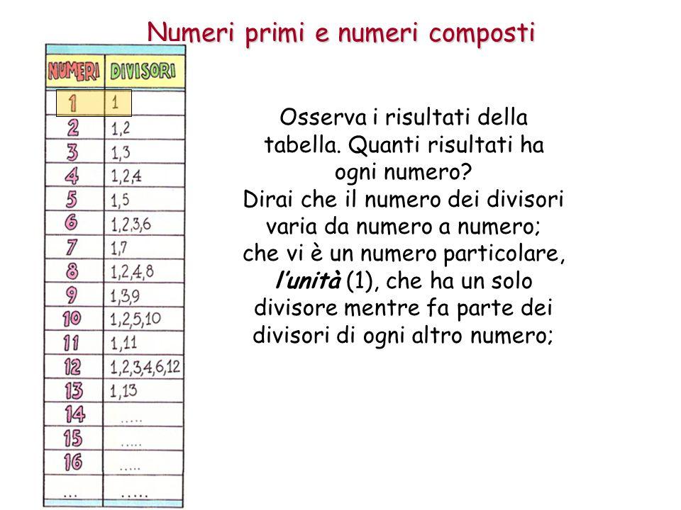 Numeri primi e numeri composti che vi sono numeri come 2, 3, 5, 7, 11, 13, … che hanno solo due divisori; che i rimanenti numeri hanno più di due divisori.