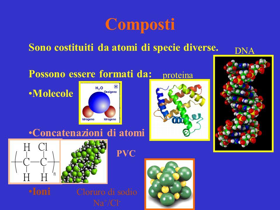 Composti Sono costituiti da atomi di specie diverse. Possono essere formati da: Molecole Concatenazioni di atomi Ioni PVC proteina DNA Cloruro di sodi