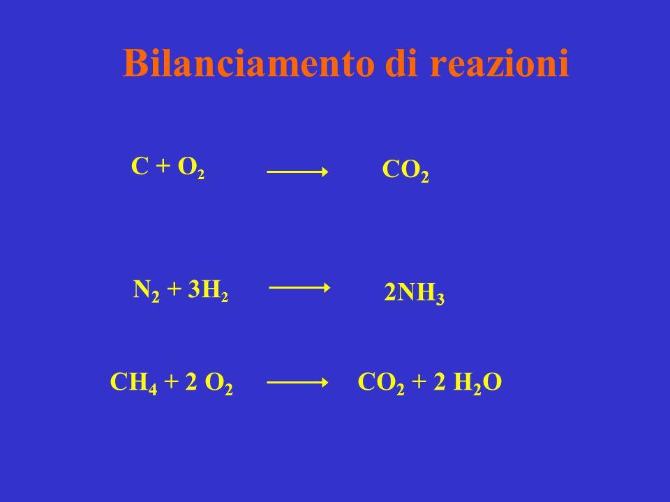 Bilanciamento di reazioni C + O 2 CO 2 N 2 + 3H 2 2NH 3 CH 4 + 2 O 2 CO 2 + 2 H 2 O