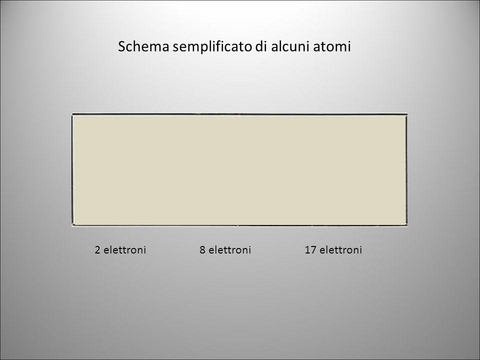 Il numero dei protoni presenti in un atomo viene detto numero atomico (z) e contrassegna l'identità di un atomo.