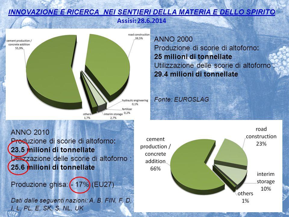 INNOVAZIONE E RICERCA NEI SENTIERI DELLA MATERIA E DELLO SPIRITO Assisi: 28.6.2014 22 ANNO 2000 Produzione di scorie di altoforno: 25 milioni di tonne