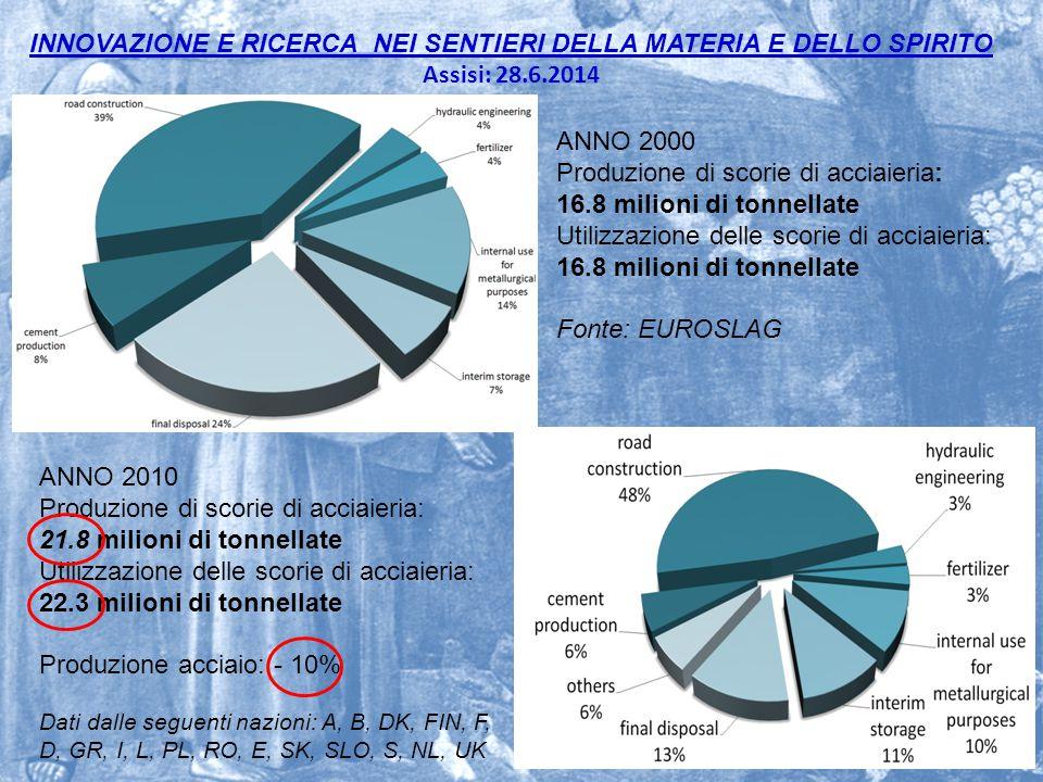 INNOVAZIONE E RICERCA NEI SENTIERI DELLA MATERIA E DELLO SPIRITO Assisi: 28.6.2014 23 ANNO 2000 Produzione di scorie di acciaieria: 16.8 milioni di to