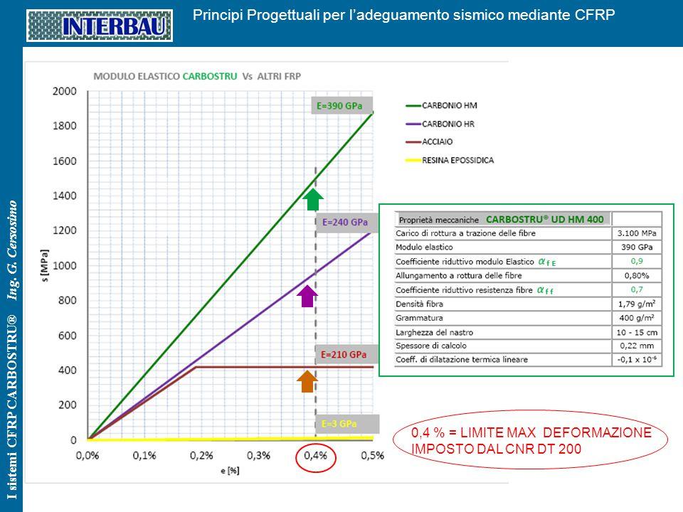 11 Principi Progettuali per l'adeguamento sismico mediante CFRP I sistemi CFRP CARBOSTRU® Ing. G. Cersosimo 0,4 % = LIMITE MAX DEFORMAZIONE IMPOSTO DA