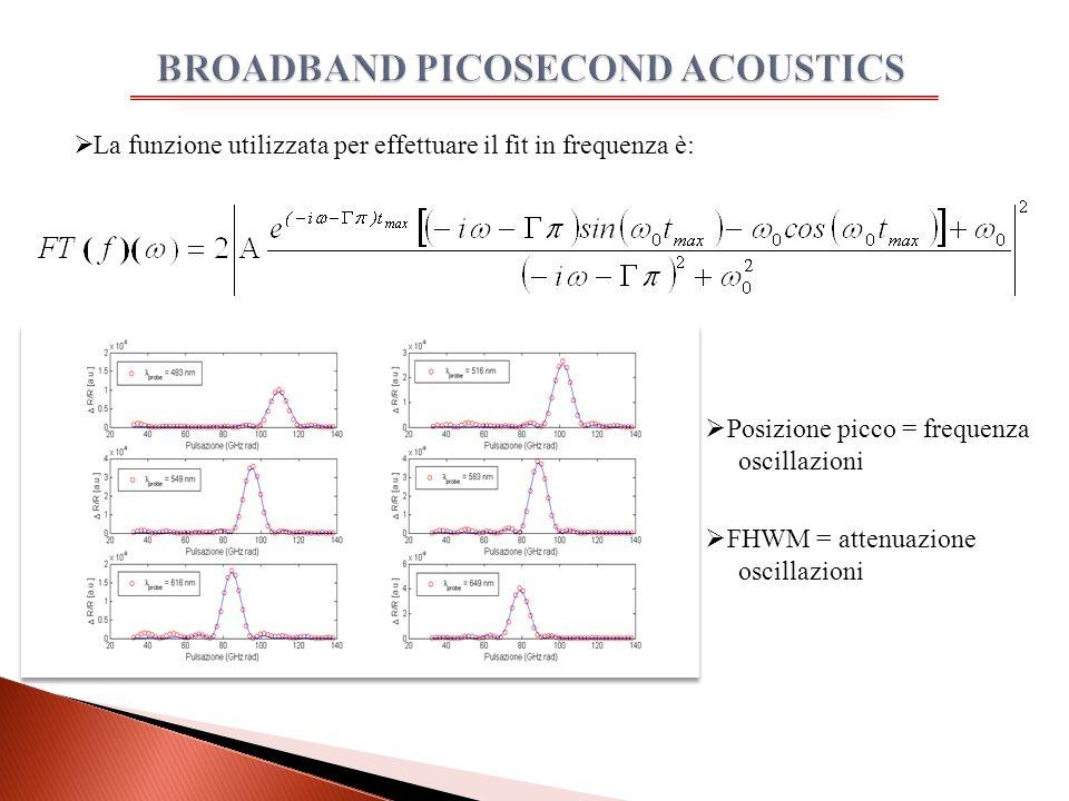  La funzione utilizzata per effettuare il fit in frequenza è:  Posizione picco = frequenza oscillazioni  FHWM = attenuazione oscillazioni