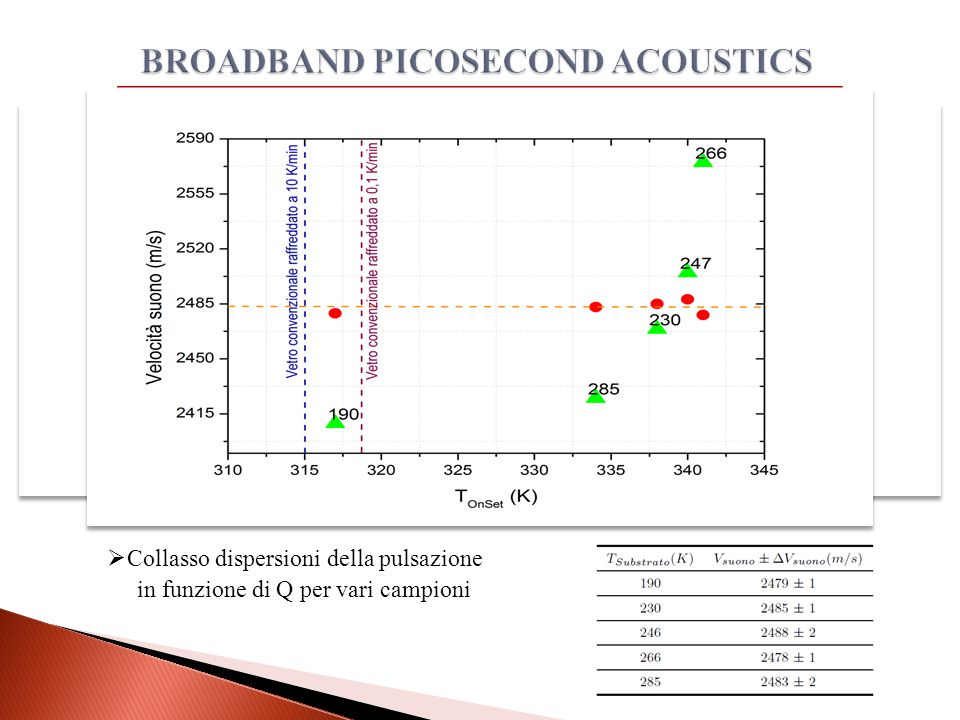  Collasso dispersioni della pulsazione in funzione di Q per vari campioni