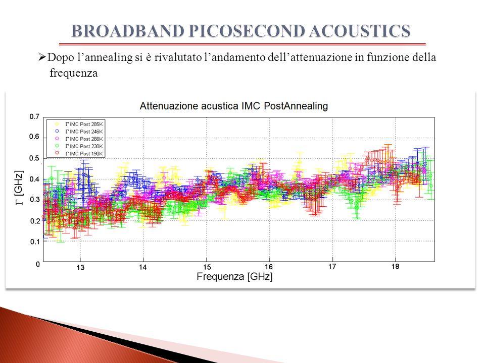  Dopo l'annealing si è rivalutato l'andamento dell'attenuazione in funzione della frequenza